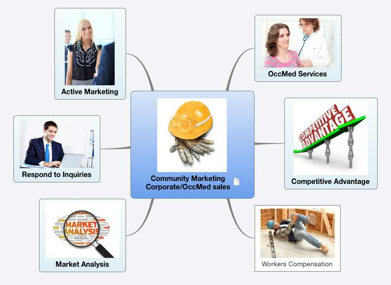 Occupational Medicine for Community Marketers