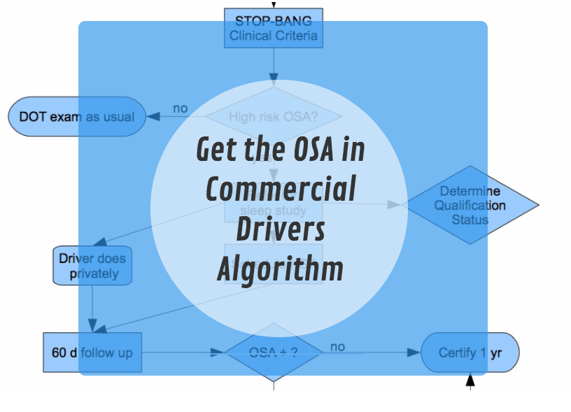 OSA Commercial driver Algorithm and mini-course